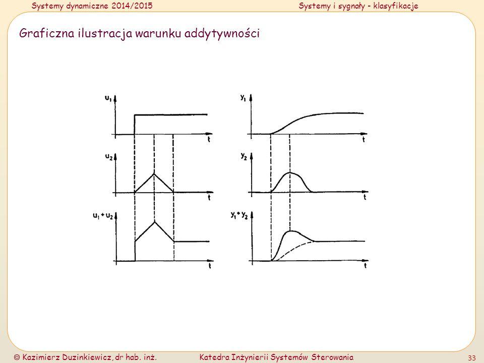 Systemy dynamiczne 2014/2015Systemy i sygnały - klasyfikacje  Kazimierz Duzinkiewicz, dr hab. inż.Katedra Inżynierii Systemów Sterowania 33 Graficzna