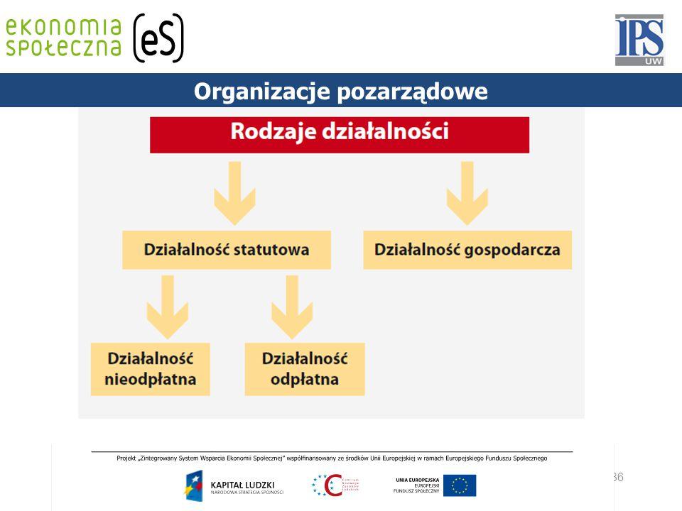 36 PODSTAWY PRAWNE Organizacje pozarządowe