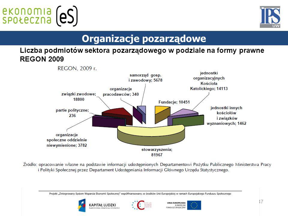 47 PODSTAWY PRAWNE Liczba podmiotów sektora pozarządowego w podziale na formy prawne REGON 2009 Organizacje pozarządowe