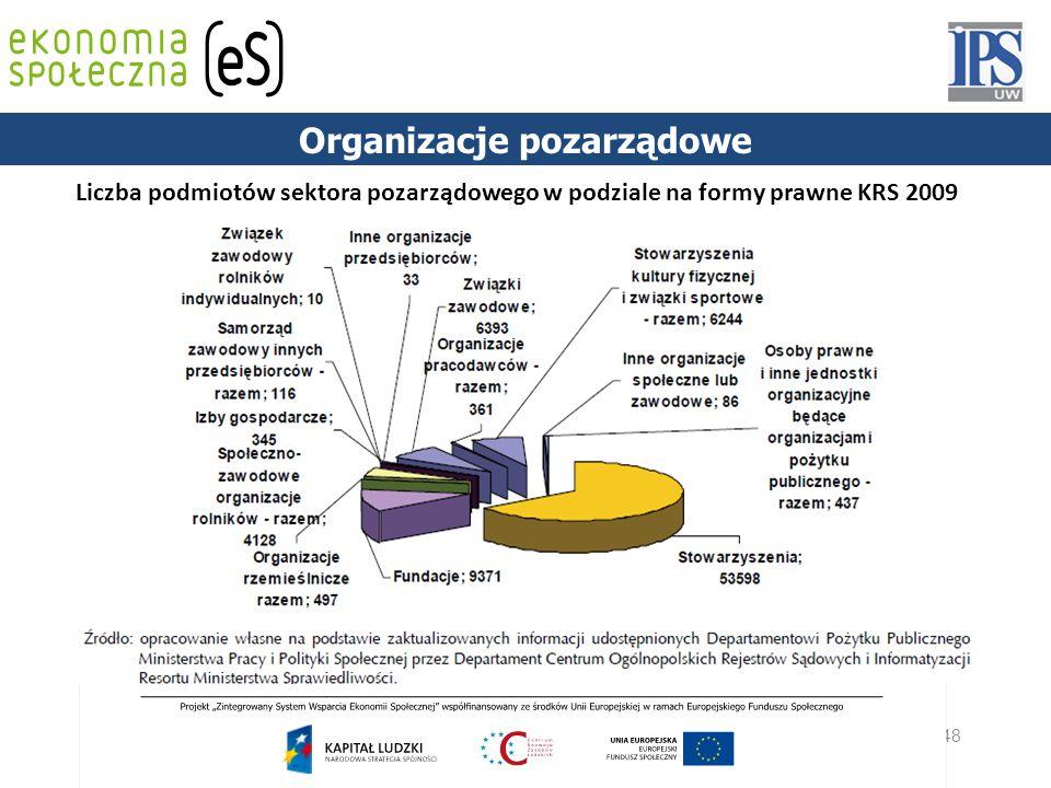 48 PODSTAWY PRAWNE Liczba podmiotów sektora pozarządowego w podziale na formy prawne KRS 2009 Organizacje pozarządowe