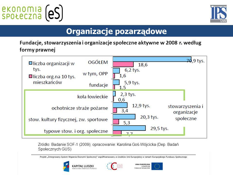 PODSTAWY PRAWNE Fundacje, stowarzyszenia i organizacje społeczne aktywne w 2008 r. według formy prawnej Źródło: Badanie SOF-1 (2009); opracowanie: Kar