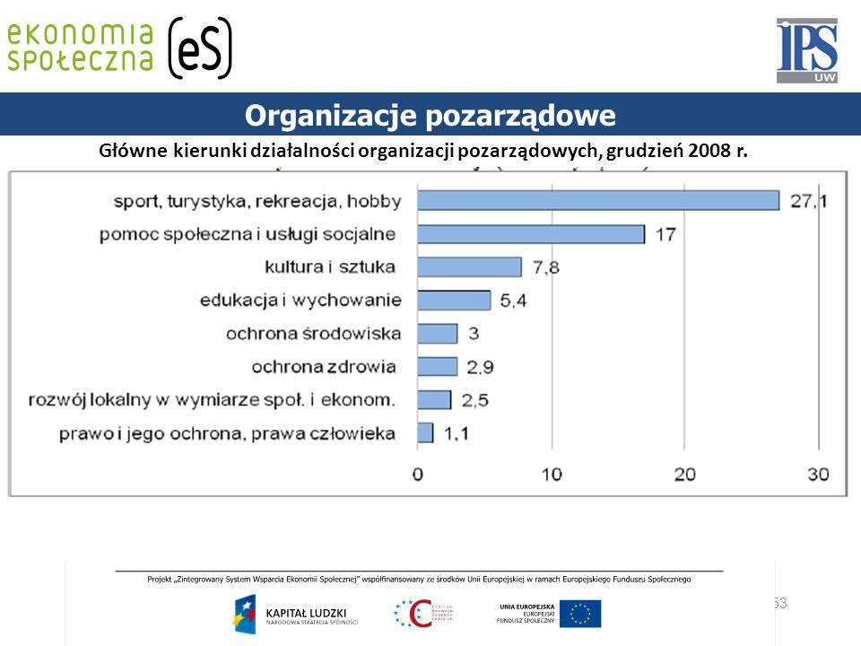 53 PODSTAWY PRAWNE Główne kierunki działalności organizacji pozarządowych, grudzień 2008 r. Organizacje pozarządowe
