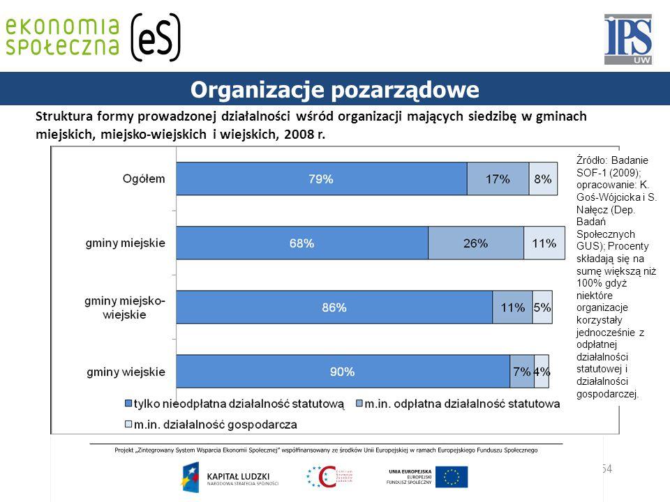 54 Struktura formy prowadzonej działalności wśród organizacji mających siedzibę w gminach miejskich, miejsko-wiejskich i wiejskich, 2008 r. Źródło: Ba