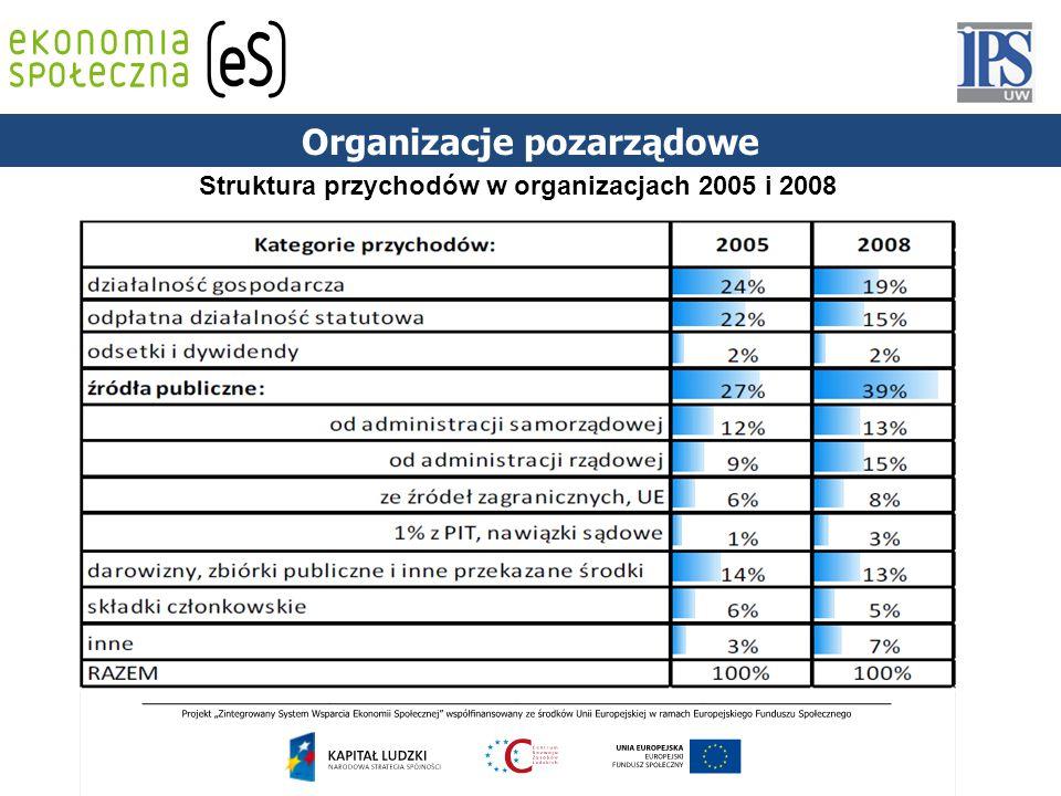 Struktura przychodów w organizacjach 2005 i 2008 Organizacje pozarządowe