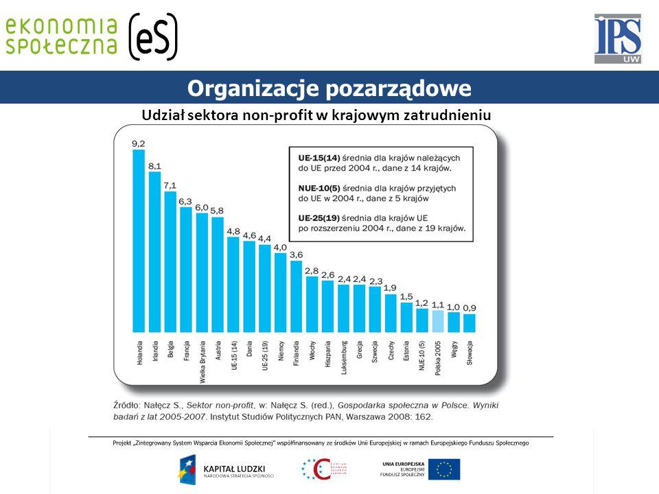 PODSTAWY PRAWNE Udział sektora non-profit w krajowym zatrudnieniu Organizacje pozarządowe