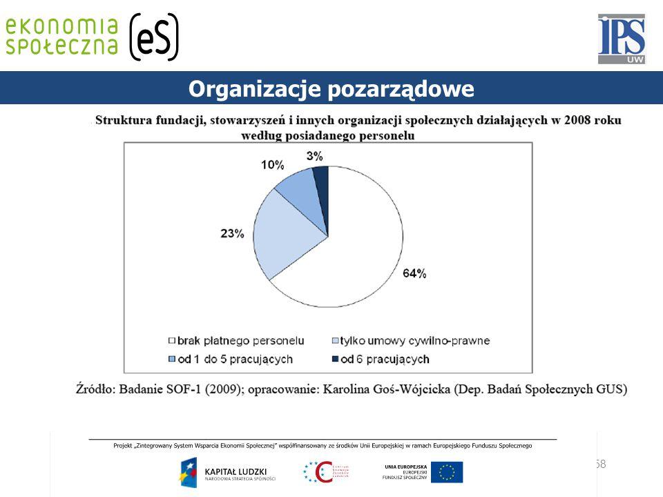 58 PODSTAWY PRAWNE Organizacje pozarządowe