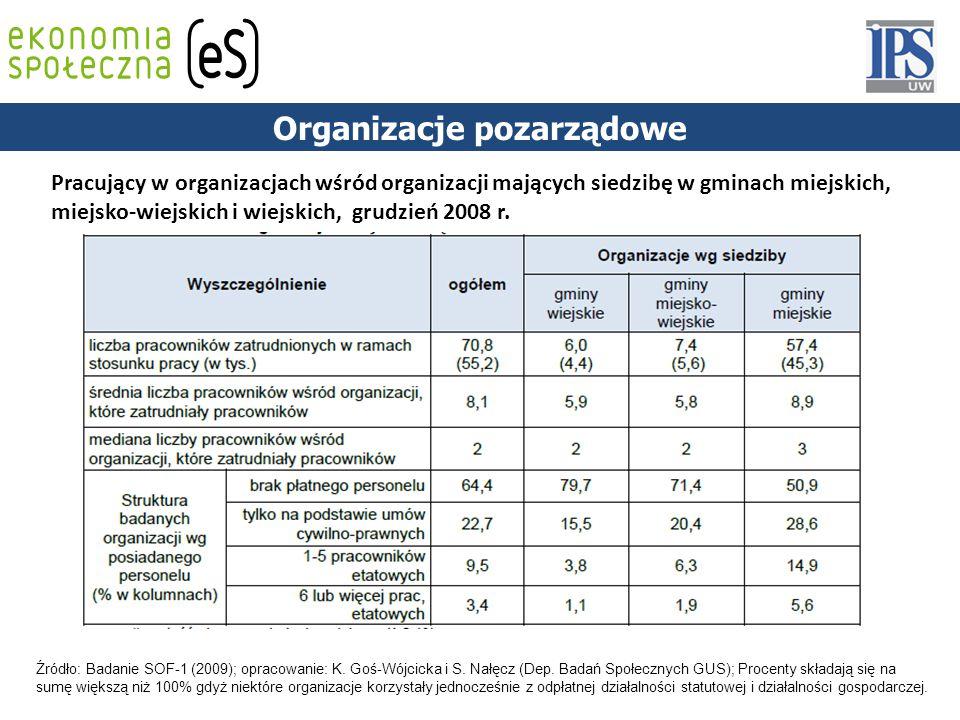 59 PODSTAWY PRAWNE Pracujący w organizacjach wśród organizacji mających siedzibę w gminach miejskich, miejsko-wiejskich i wiejskich, grudzień 2008 r.