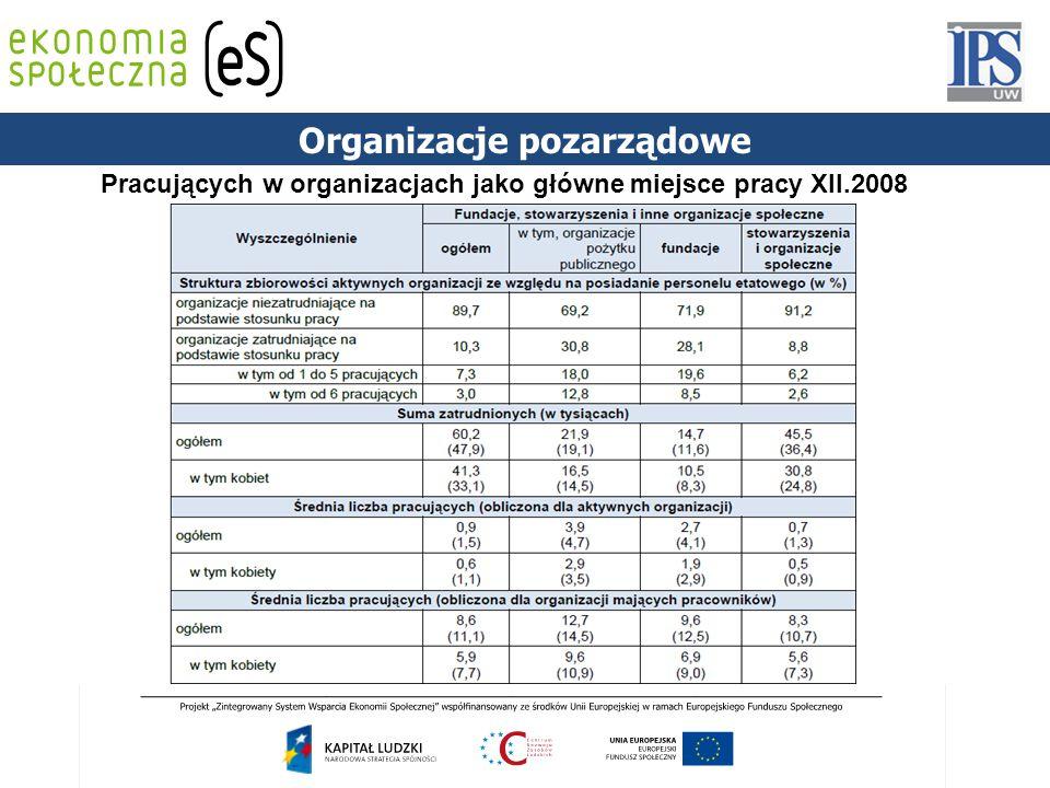 Pracujących w organizacjach jako główne miejsce pracy XII.2008 Organizacje pozarządowe