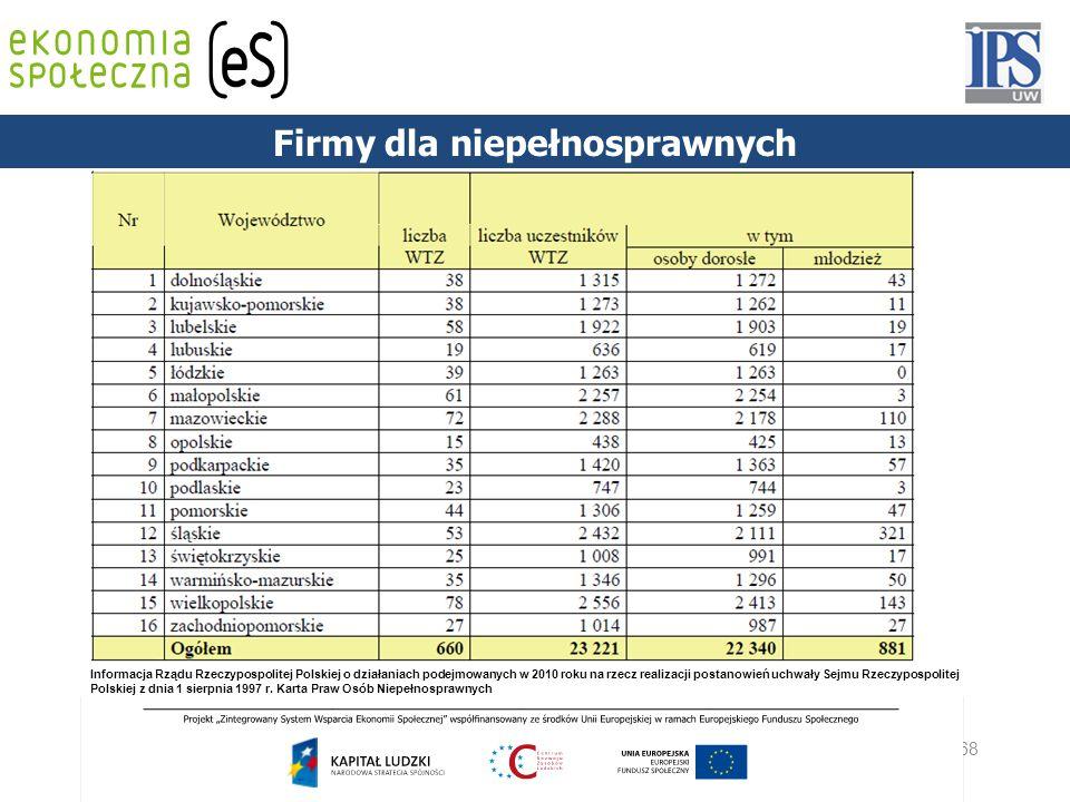 68 PODSTAWY PRAWNE Informacja Rządu Rzeczypospolitej Polskiej o działaniach podejmowanych w 2010 roku na rzecz realizacji postanowień uchwały Sejmu Rz