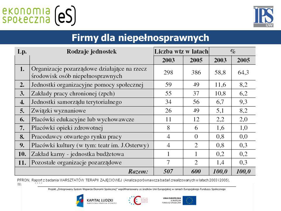 PODSTAWY PRAWNE PFRON, Raport z badania WARSZTATÓW TERAPII ZAJĘCIOWEJ (Analiza porównawcza badań zrealizowanych w latach 2003 i 2005), Warszawa 2008 F