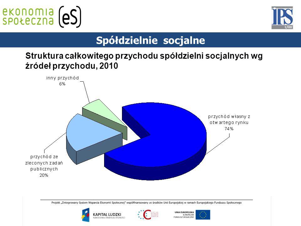 Struktura całkowitego przychodu spółdzielni socjalnych wg źródeł przychodu, 2010 Spółdzielnie socjalne