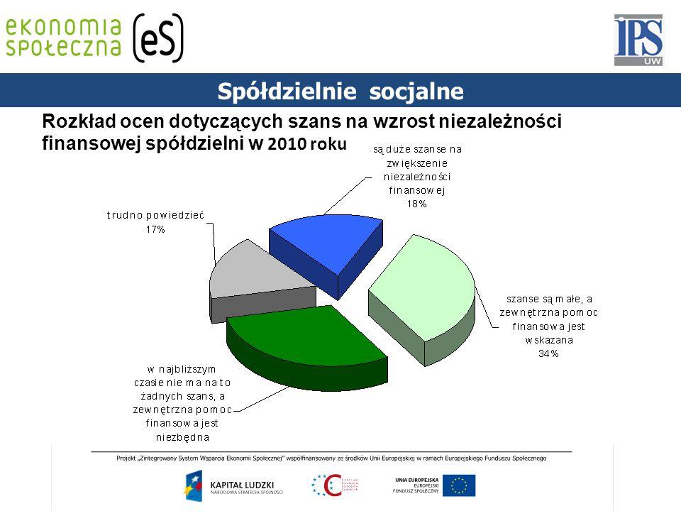 Rozkład ocen dotyczących szans na wzrost niezależności finansowej spółdzielni w 2010 roku Spółdzielnie socjalne