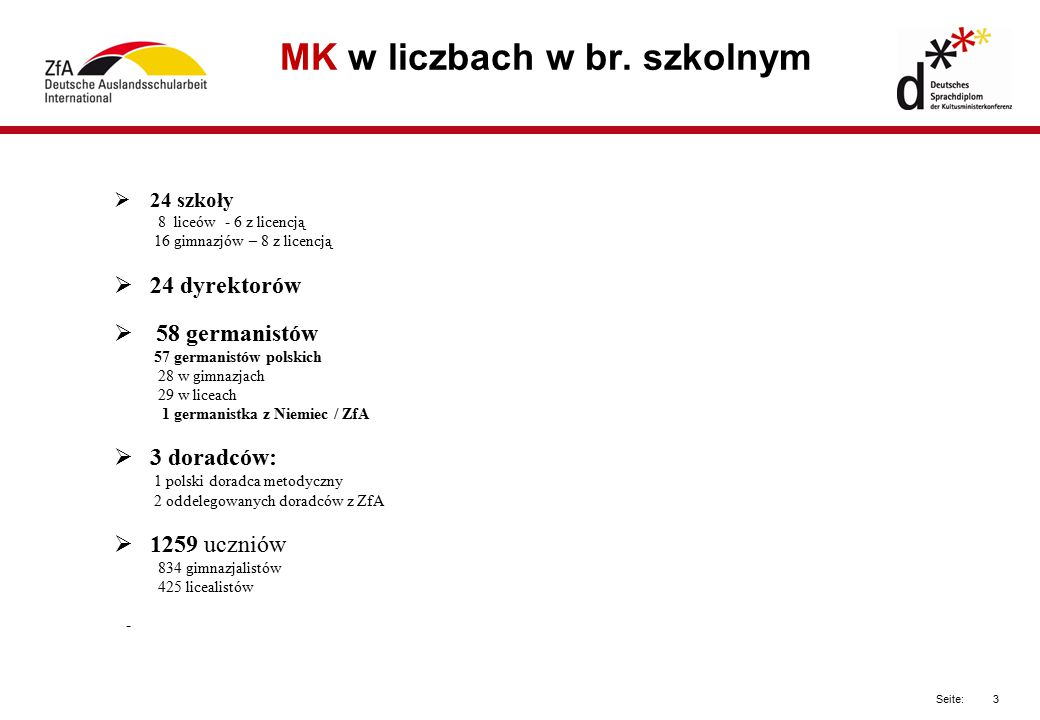 3 Seite: MK w liczbach w br. szkolnym  24 szkoły 8 liceów - 6 z licencją 16 gimnazjów – 8 z licencją  24 dyrektorów  58 germanistów 57 germanistów