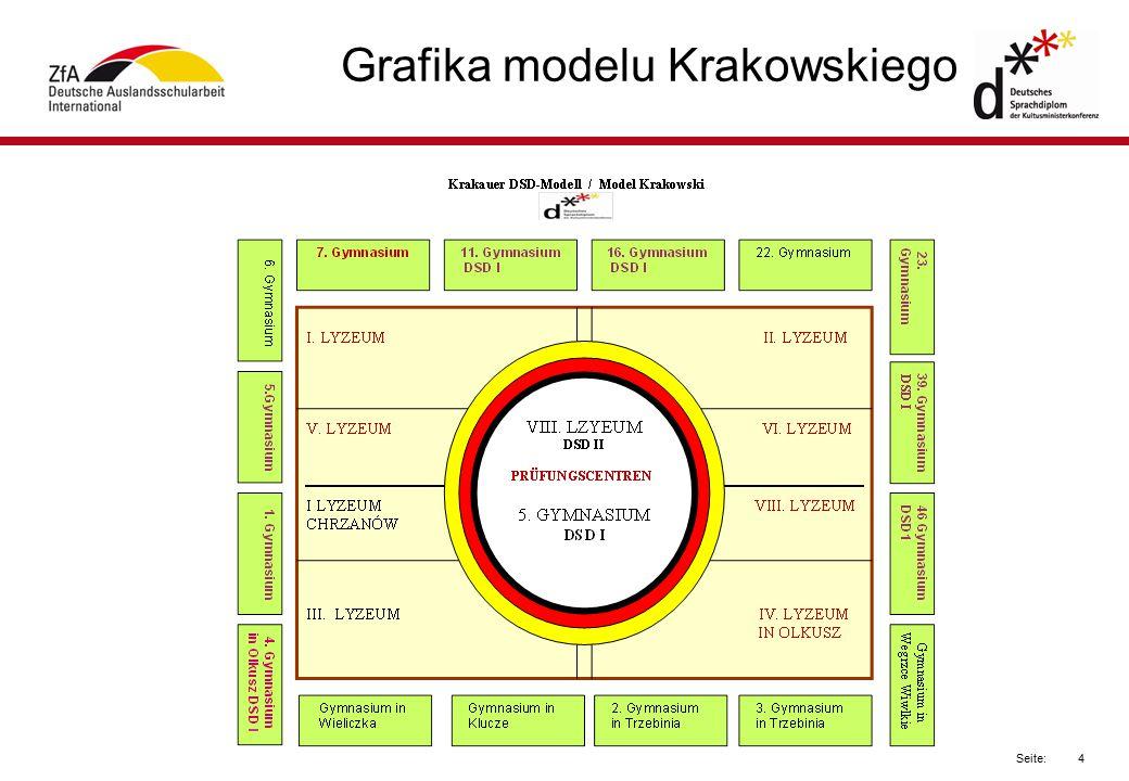 4 Seite: Grafika modelu Krakowskiego