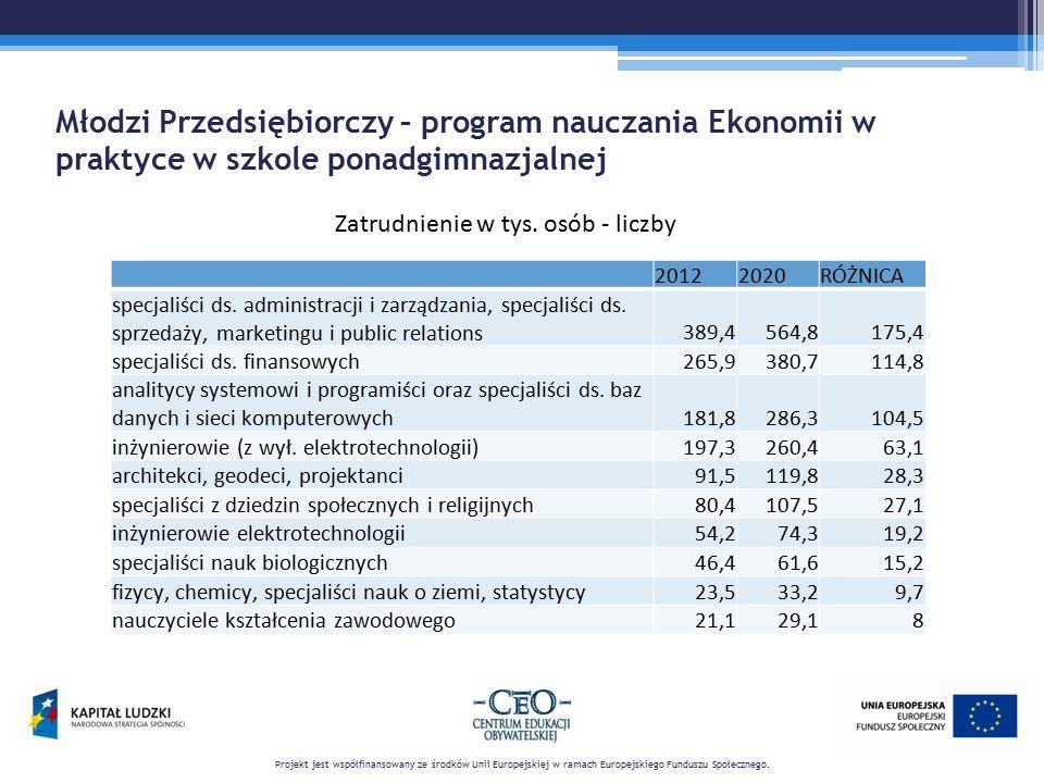 Młodzi Przedsiębiorczy – program nauczania Ekonomii w praktyce w szkole ponadgimnazjalnej Projekt jest współfinansowany ze środków Unii Europejskiej w