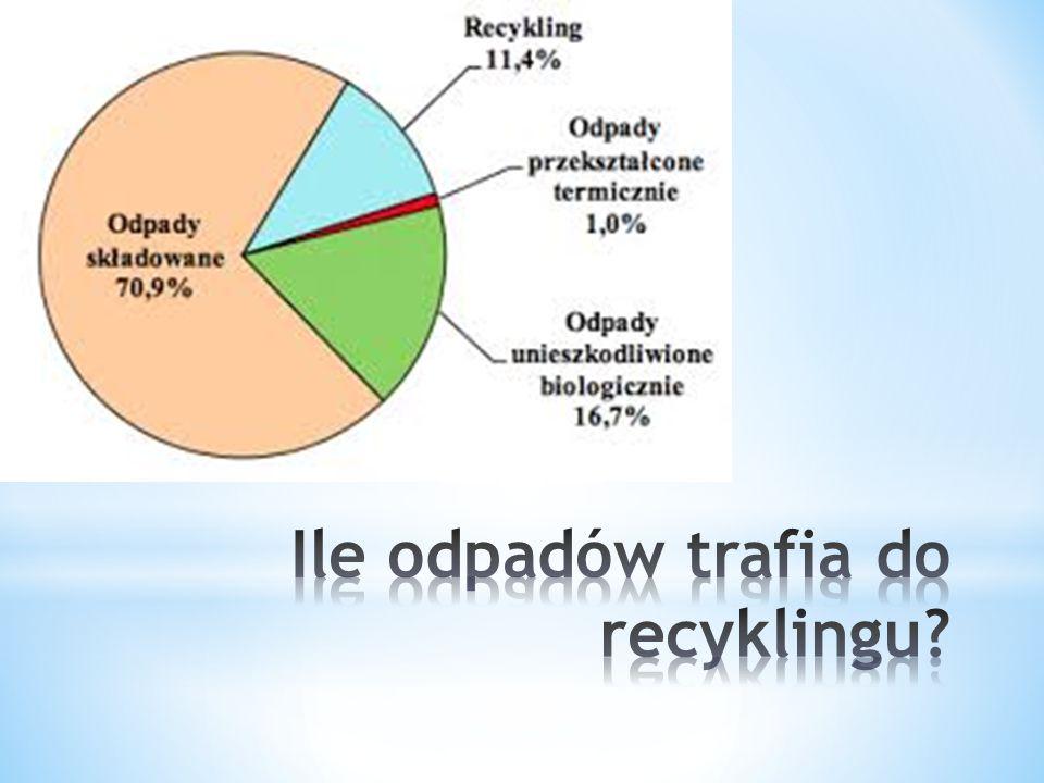 Recykling to metoda ochrony środowiska.