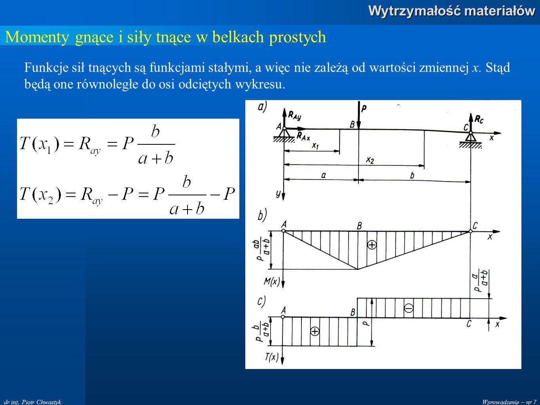 Wprowadzenie – nr 7 Wytrzymałość materiałów dr inż. Piotr Chwastyk Momenty gnące i siły tnące w belkach prostych Funkcje sił tnących są funkcjami stał