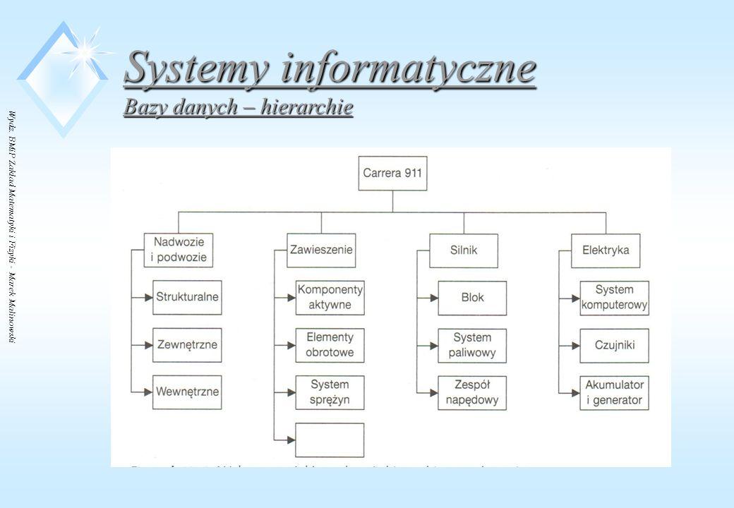 Wydz. BMiP Zakład Matematyki i Fizyki - Marek Malinowski Systemy informatyczne Bazy danych – hierarchie