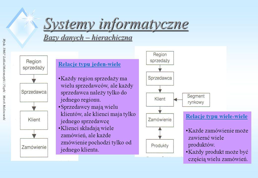 Wydz. BMiP Zakład Matematyki i Fizyki - Marek Malinowski Systemy informatyczne Bazy danych – hierachiczna Relacje typu jeden-wiele Każdy region sprzed