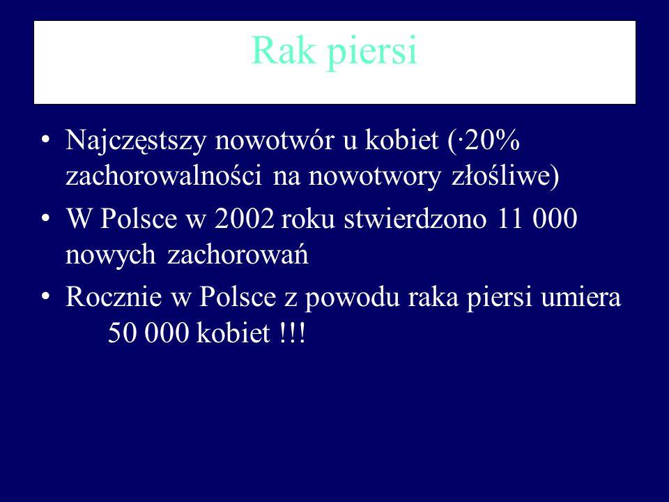 Rak piersi Najczęstszy nowotwór u kobiet (·20% zachorowalności na nowotwory złośliwe) W Polsce w 2002 roku stwierdzono 11 000 nowych zachorowań Rocznie w Polsce z powodu raka piersi umiera 50 000 kobiet !!.