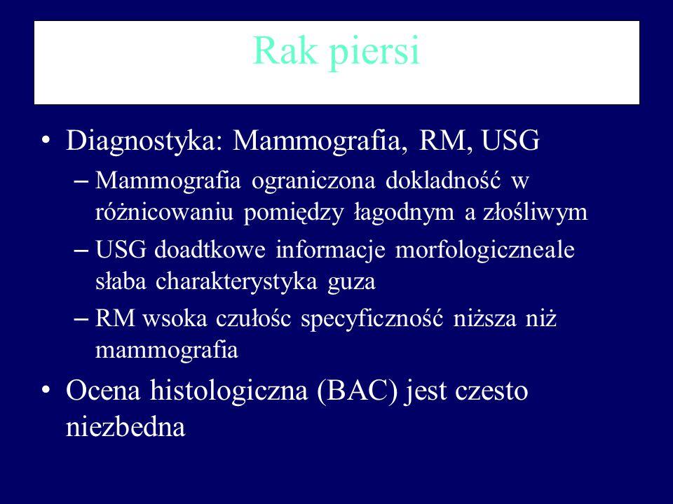Rak piersi Diagnostyka: Mammografia, RM, USG – Mammografia ograniczona dokladność w różnicowaniu pomiędzy łagodnym a złośliwym – USG doadtkowe informa