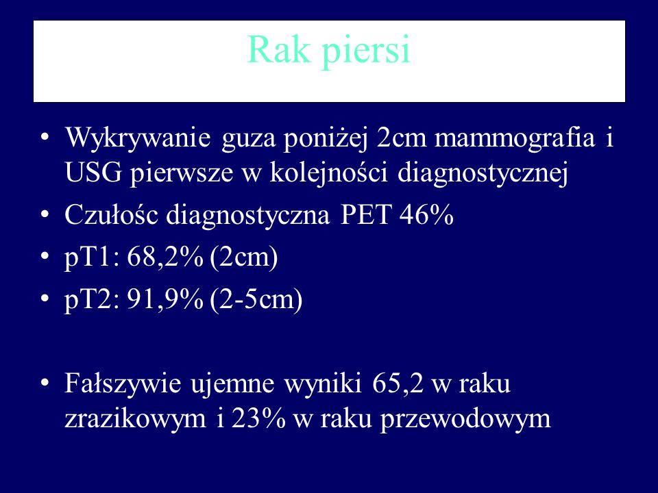 Rak piersi Wykrywanie guza poniżej 2cm mammografia i USG pierwsze w kolejności diagnostycznej Czułośc diagnostyczna PET 46% pT1: 68,2% (2cm) pT2: 91,9