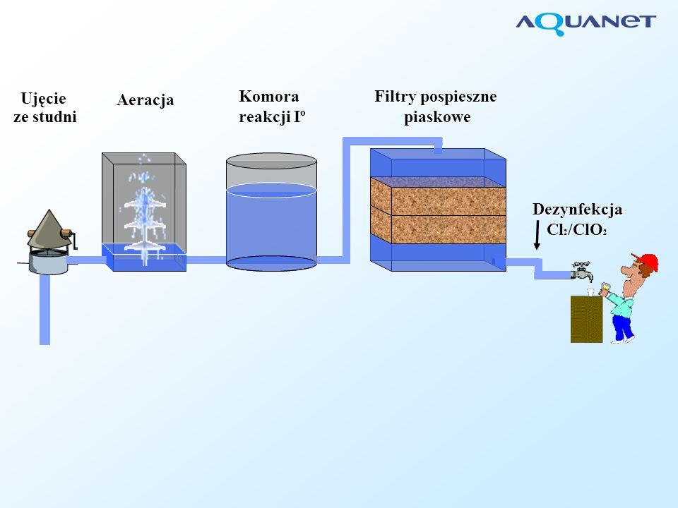 Komora reakcji Iº Komora reakcji IIº Ujęcie ze studni Komora kontaktowa Odgazowanie Aeracja Filtry pospieszne antracytowo piaskowe Filtry węglowe Pylisty węgiel aktywny Ozon Dezynfekcja ClO 2