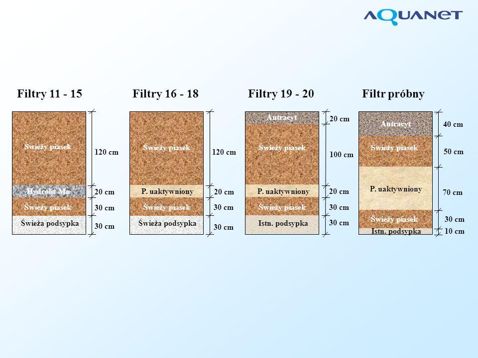 Filtry 11 - 15Filtry 16 - 18Filtry 19 - 20Filtr próbny 120 cm 20 cm 30 cm 120 cm 20 cm 30 cm 100 cm 20 cm 30 cm 20 cm 50 cm 70 cm 30 cm 10 cm 40 cm Świeży piasek Antracyt Hydrolit Mn P.