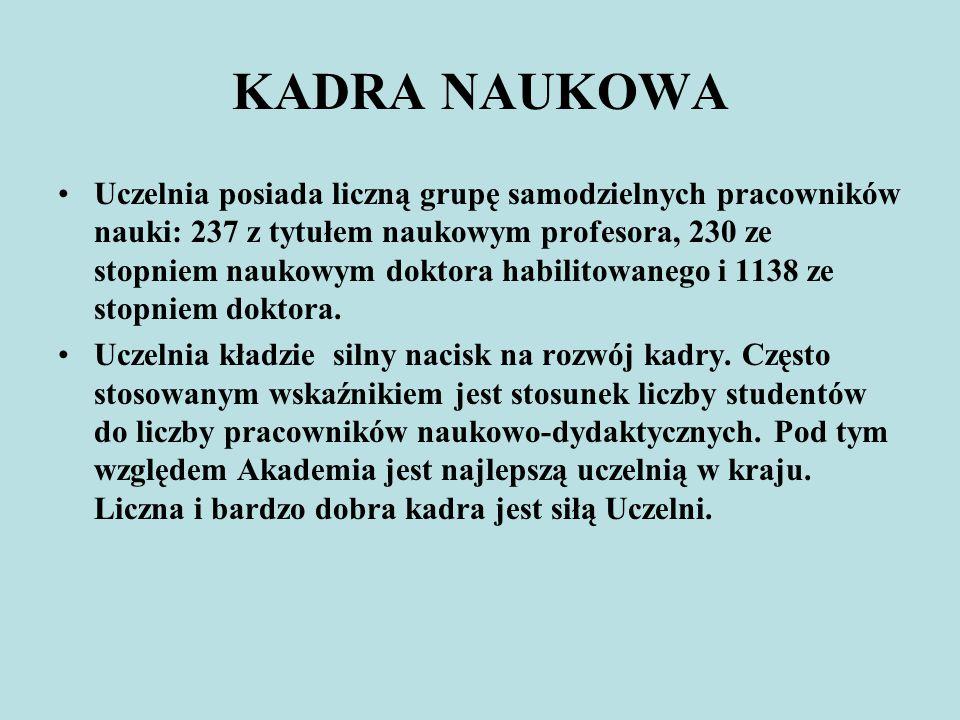 KADRA NAUKOWA Uczelnia posiada liczną grupę samodzielnych pracowników nauki: 237 z tytułem naukowym profesora, 230 ze stopniem naukowym doktora habili