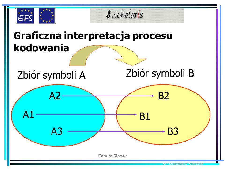 Danuta Stanek Graficzna interpretacja procesu kodowania Zbiór symboli A Zbiór symboli B A1 A2 A3 B1 B3 B2 © Wiesław Sornat