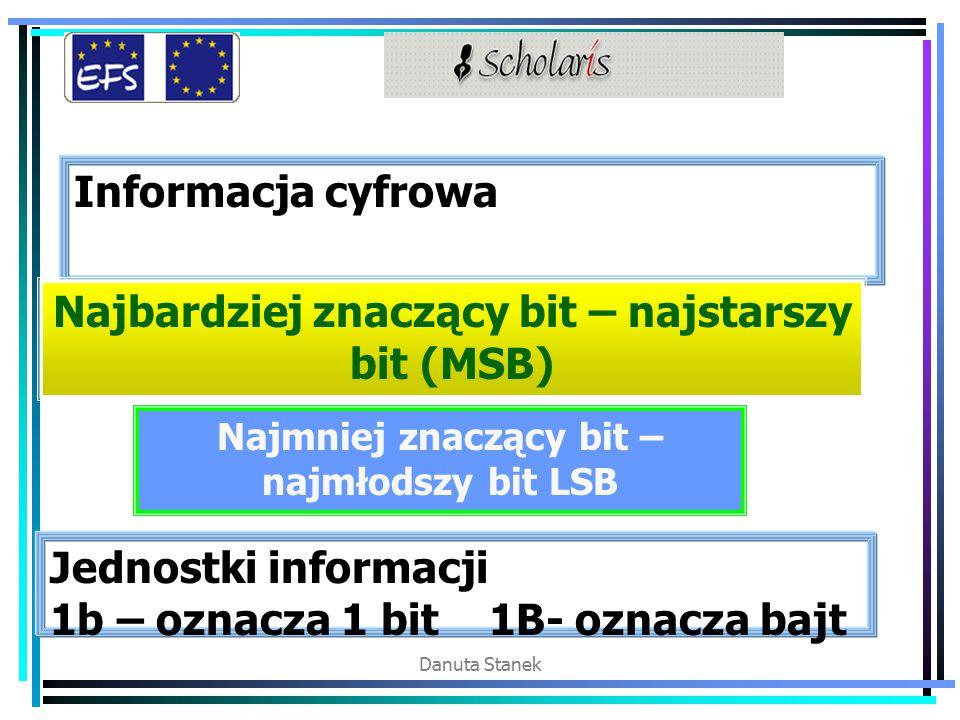 Danuta Stanek Informacja cyfrowa Najbardziej znaczący bit – najstarszy bit (MSB) Najmniej znaczący bit – najmłodszy bit LSB Jednostki informacji 1b – oznacza 1 bit 1B- oznacza bajt