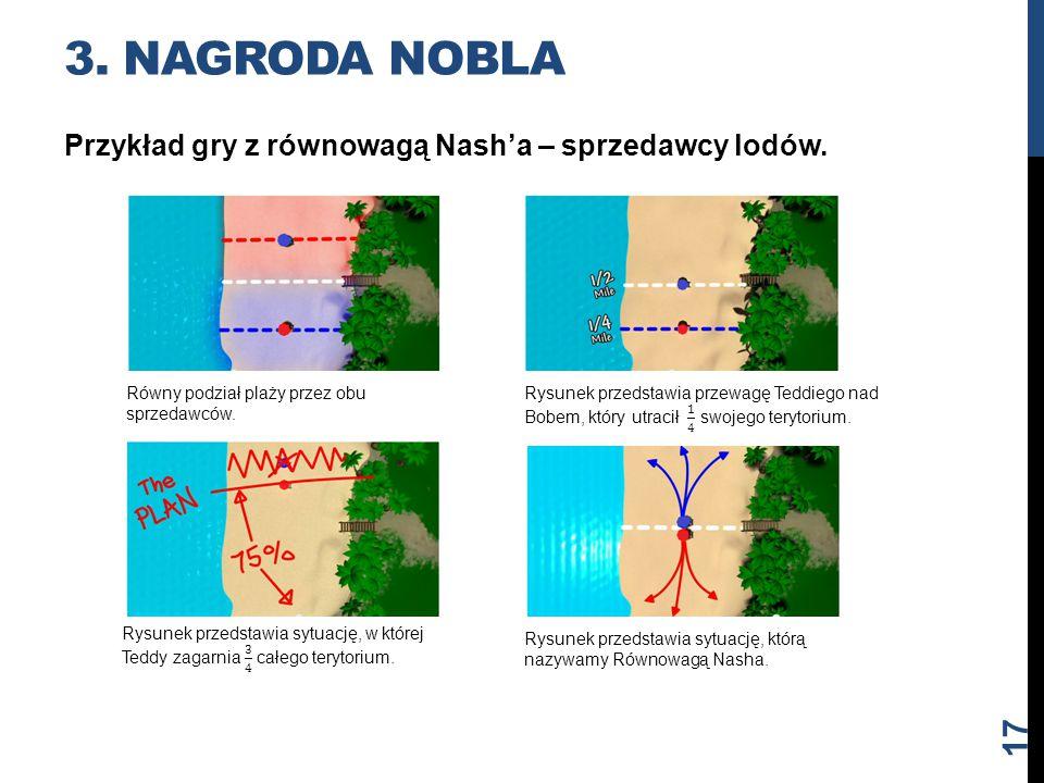 Przykład gry z równowagą Nash'a – sprzedawcy lodów. 3. NAGRODA NOBLA Równy podział plaży przez obu sprzedawców. Rysunek przedstawia sytuację, którą na