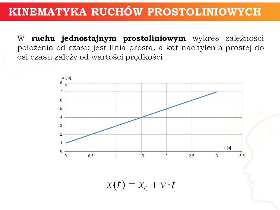 W ruchu jednostajnym prostoliniowym wykres zależności położenia od czasu jest linią prostą, a kąt nachylenia prostej do osi czasu zależy od wartości prędkości.