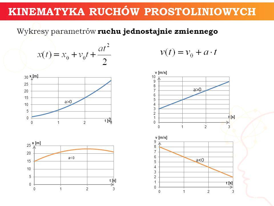 Wykresy parametrów ruchu jednostajnie zmiennego informatyka + 9 KINEMATYKA RUCHÓW PROSTOLINIOWYCH