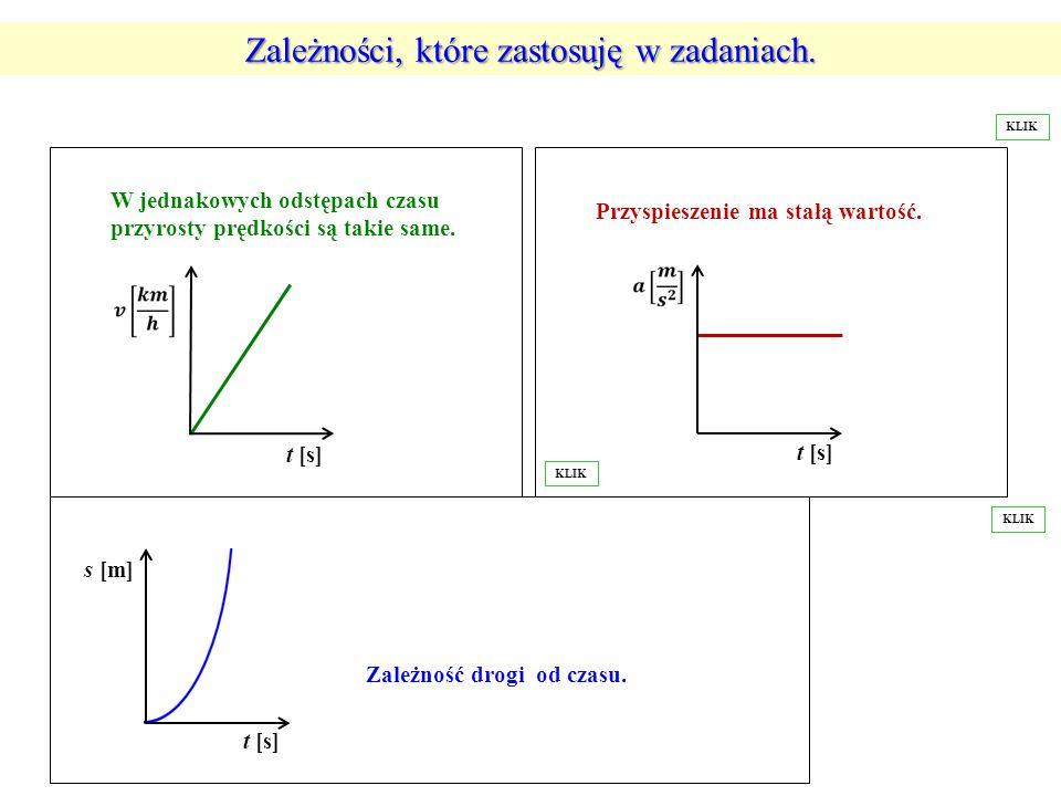 W jednakowych odstępach czasu przyrosty prędkości są takie same. t [s] Przyspieszenie ma stałą wartość. t [s] s [m] t [s] Zależność drogi od czasu. Za