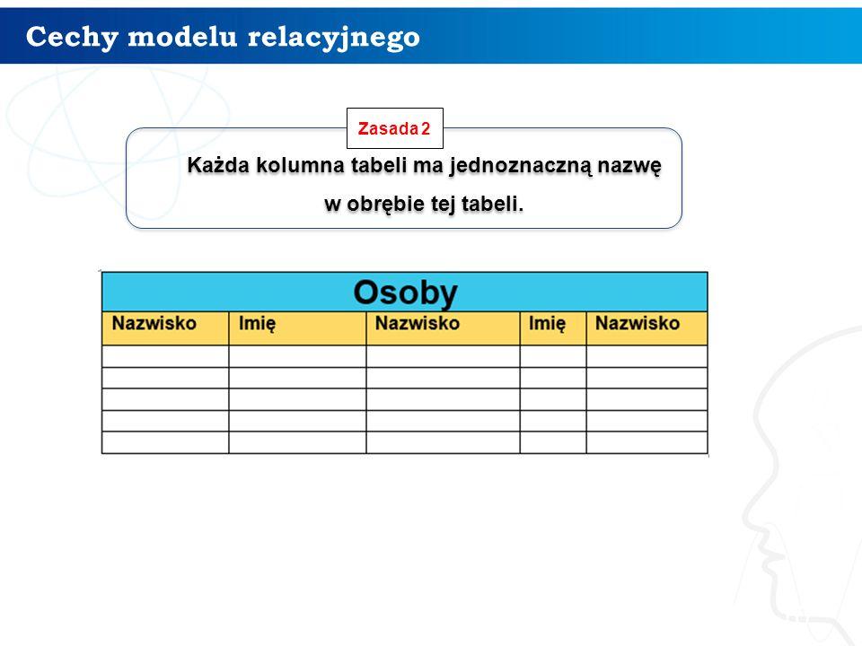 Cechy modelu relacyjnego 10 Każda kolumna tabeli ma jednoznaczną nazwę w obrębie tej tabeli. Każda kolumna tabeli ma jednoznaczną nazwę w obrębie tej