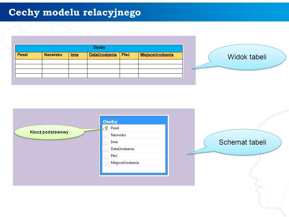 Cechy modelu relacyjnego 15 Klucz podstawowy Widok tabeli Schemat tabeli