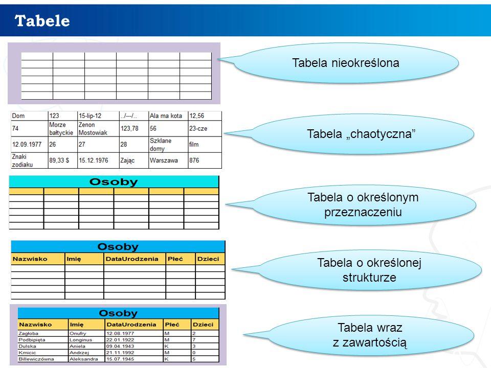 """Tabele 8 Tabela nieokreślona Tabela """"chaotyczna"""" Tabela o określonym przeznaczeniu Tabela o określonej strukturze Tabela wraz z zawartością"""