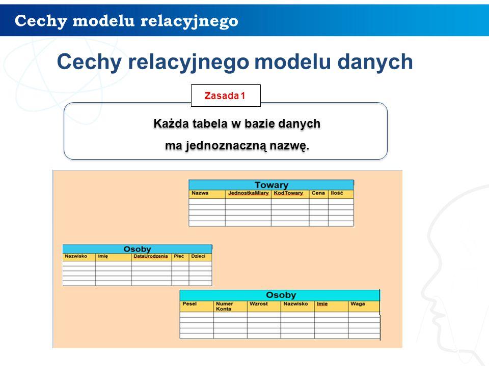 Cechy modelu relacyjnego 9 Każda tabela w bazie danych ma jednoznaczną nazwę. Każda tabela w bazie danych ma jednoznaczną nazwę. Zasada 1 Cechy relacy