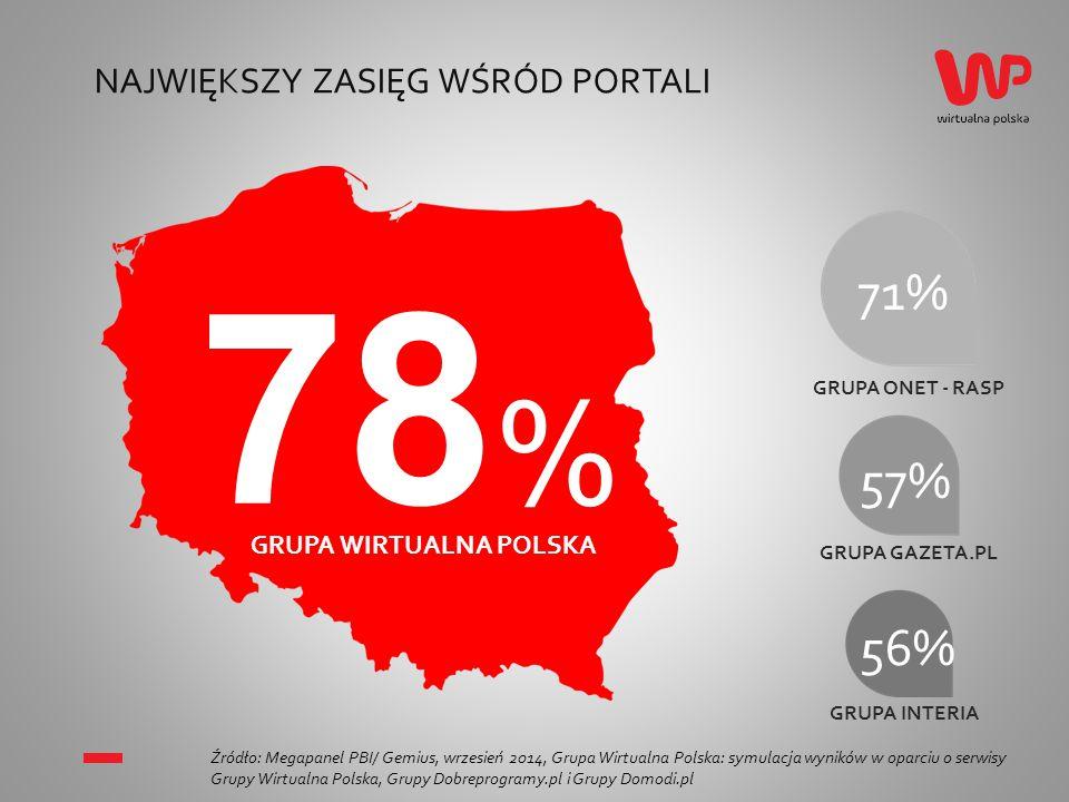 NR 1 WŚRÓD PORTALI (REAL USERS) Źródło: Megapanel PBI/ Gemius, wrzesień 2014, Grupa Wirtualna Polska: symulacja wyników w oparciu o serwisy Grupy Wirtualna Polska, Grupy Dobreprogramy.pl i Grupy Domodi.pl 16,9 15,5 12,3 12,1 GRUPA ONET - RASP GRUPA INTERIA GRUPA GAZETA.PL MLN RU GRUPA WIRTUALNA POLSKA