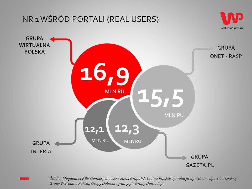 NR 1 WŚRÓD PORTALI (ODSŁONY) Źródło: Megapanel PBI/ Gemius, wrzesień 2014, Grupa Wirtualna Polska: symulacja wyników w oparciu o serwisy Grupy Wirtualna Polska, Grupy Dobreprogramy.pl i Grupy Domodi.pl 3,9 3,2 0,8 1,0 GRUPA ONET - RASP GRUPA INTERIA GRUPA GAZETA.PL MLD ODSŁONMLN ODSŁON MLD ODSŁON GRUPA WIRTUALNA POLSKA