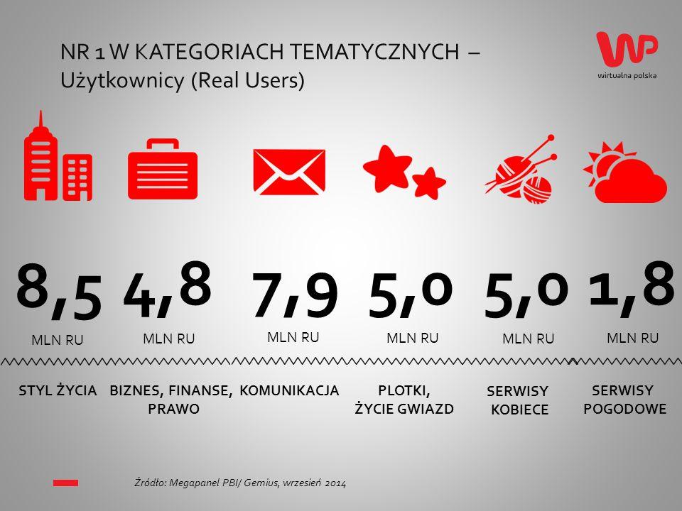 NR 1 W KATEGORIACH TEMATYCZNYCH – Użytkownicy (Real Users) 8,5 STYL ŻYCIA MLN RU 1,8 SERWISY POGODOWE MLN RU 7,9 KOMUNIKACJA MLN RU 4,8 BIZNES, FINANSE, PRAWO MLN RU Źródło: Megapanel PBI/ Gemius, wrzesień 2014 5,0 SERWISY KOBIECE MLN RU 5,0 PLOTKI, ŻYCIE GWIAZD MLN RU