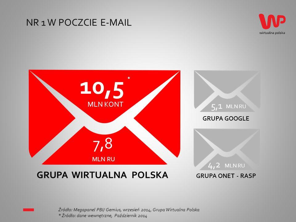 NR 1 W POCZCIE E-MAIL Źródło: Megapanel PBI/ Gemius, wrzesień 2014, Grupa Wirtualna Polska * Źródło: dane wewnętrzne, Październik 2014 7,8 MLN RU 5,1 MLN RU 4,2 MLN RU GRUPA WIRTUALNA POLSKA GRUPA GOOGLE GRUPA ONET - RASP 10,5 MLN KONT *