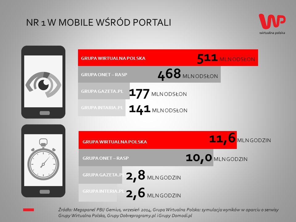 NR 1 W SERWISACH WIDEO Źródło: Megapanel PBI/ Gemius, wrzesień 2014, Grupa Wirtualna Polska * Źródło: dane wewnętrzne, październik 2014 5,0 4,4 0,9 0,3 MLN RU GRUPA GAZETA.PL GRUPA INTERIA.PL GRUPA ONET - RASP GRUPA WIRTUALNA POLSKA wp.tv, kafeteria tv, pudelek tv, wrzuta.pl vod.pl interia.tv gazeta.tv, kinoplex MLN RU 71,9 MLN STREAMÓW *
