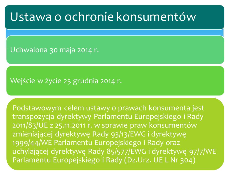 Uchwalona 30 maja 2014 r. Wejście w życie 25 grudnia 2014 r. Podstawowym celem ustawy o prawach konsumenta jest transpozycja dyrektywy Parlamentu Euro