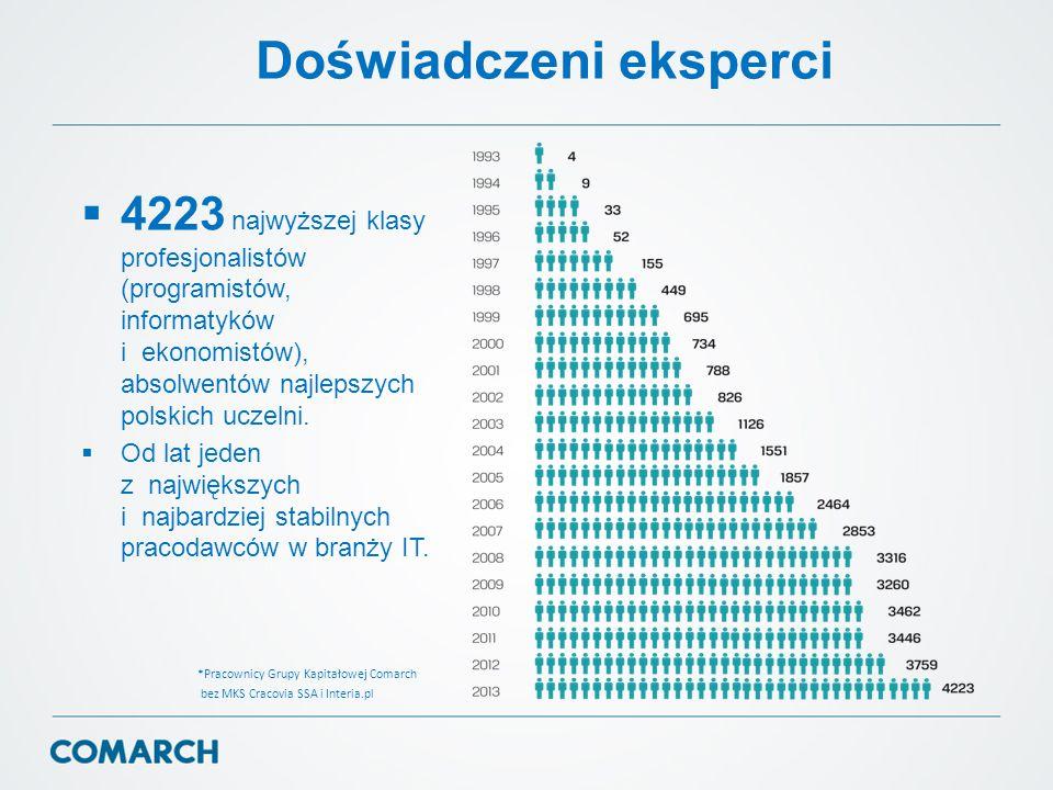 Doświadczeni eksperci  4223 najwyższej klasy profesjonalistów (programistów, informatyków i ekonomistów), absolwentów najlepszych polskich uczelni. 