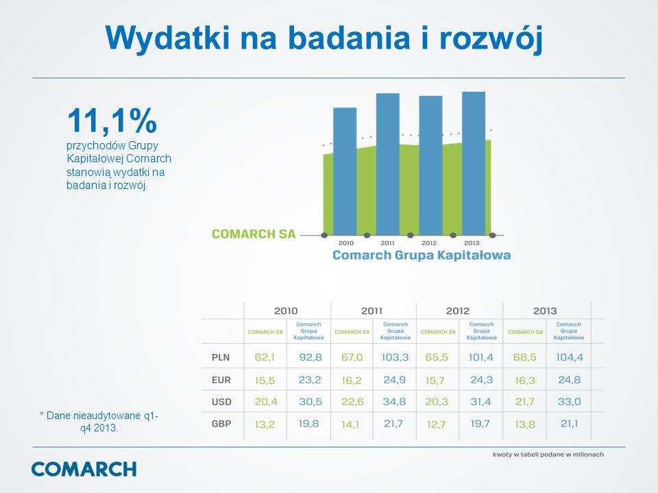 Wydatki na badania i rozwój 11,1% przychodów Grupy Kapitałowej Comarch stanowią wydatki na badania i rozwój * Dane nieaudytowane q1- q4 2013.