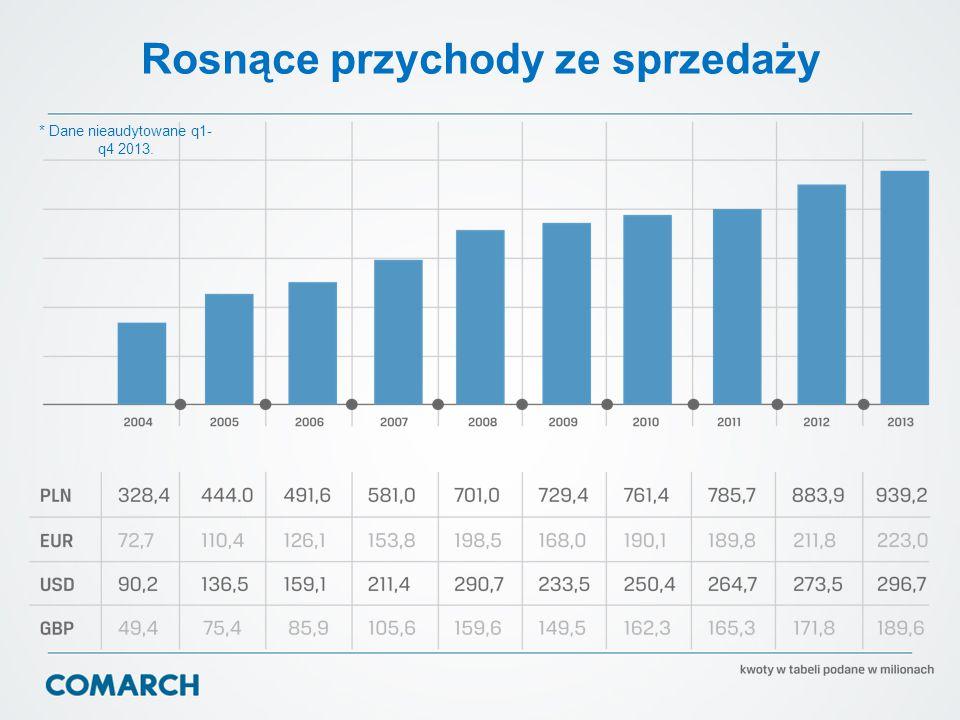 Rosnące przychody ze sprzedaży * Dane nieaudytowane q1- q4 2013.