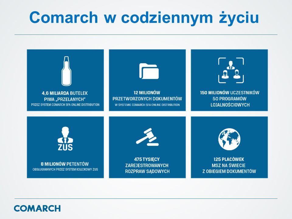 Comarch – strategia  Rozwój własnych produktów.Duże inwestycje w badania i rozwój.