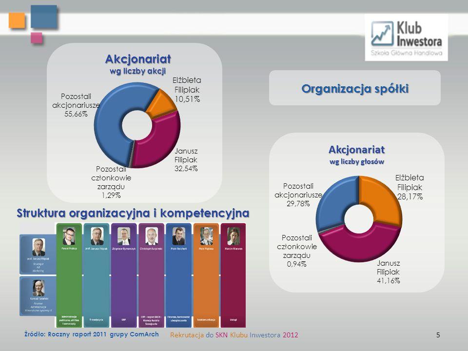 """Analiza sektorowa Rekrutacja do SKN Klubu Inwestora 20126 Efektywność sektora (w oparciu o największe firmy) EV/EBITDA6,7 P/E12,8 Pierwsza 10-tka polskiego IT w 2011 roku Źródło 4: TOP200 Computerworld Wartość (w mld PLN) i dynamika (%) rynku IT w Polsce w okresie 2004-2011 Źródło: Raport PMR """"Rynek IT w Polsce 2011."""